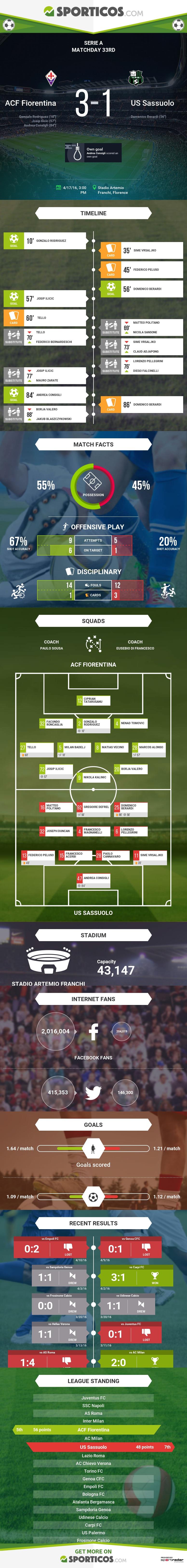 Sporticos_com_acf_fiorentina_vs_us_sassuolo